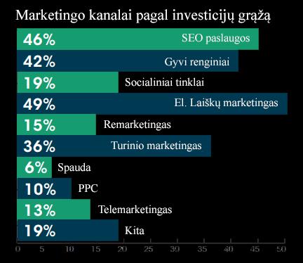 seo paslaugos marketingas