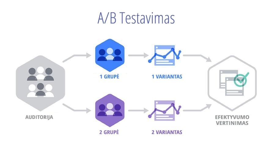 AB testavimas ir skelbimų variantai