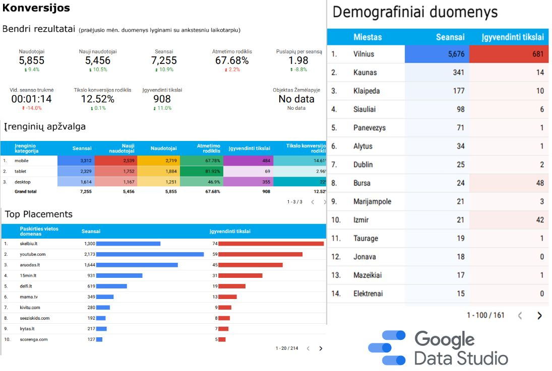 ataskaitos su google data studio